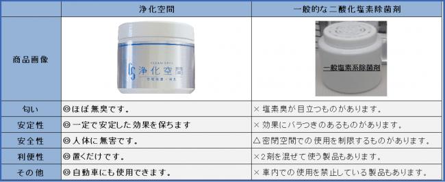 二酸化塩素を用いた類似商品との比較