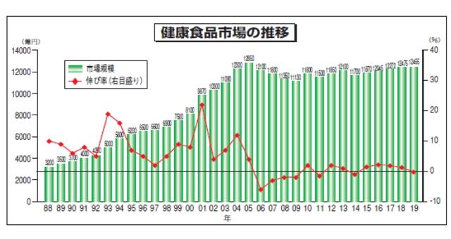 2019年~2020年でも増加市場